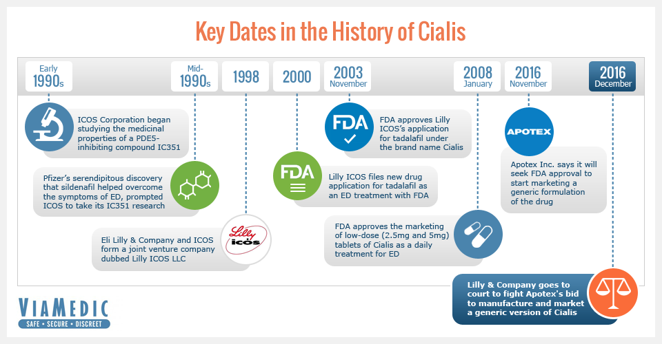 Cialis And Infertility