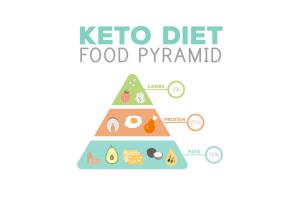 Food pyramid.