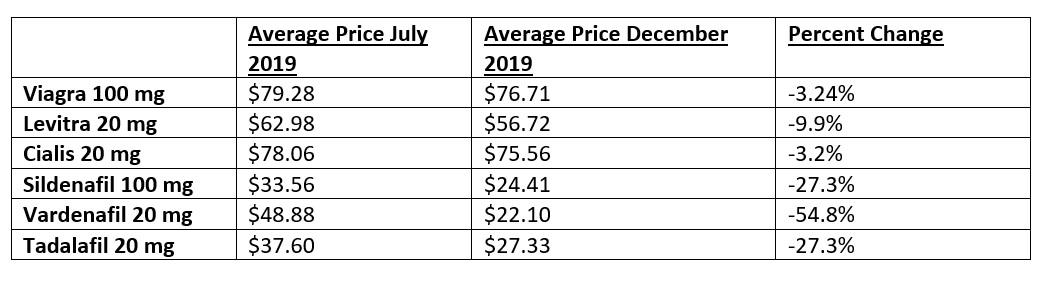 graph ed prices